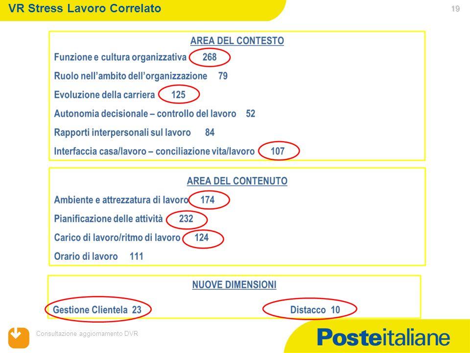 05/02/2014 Consultazione aggiornamento DVR 19 VR Stress Lavoro Correlato