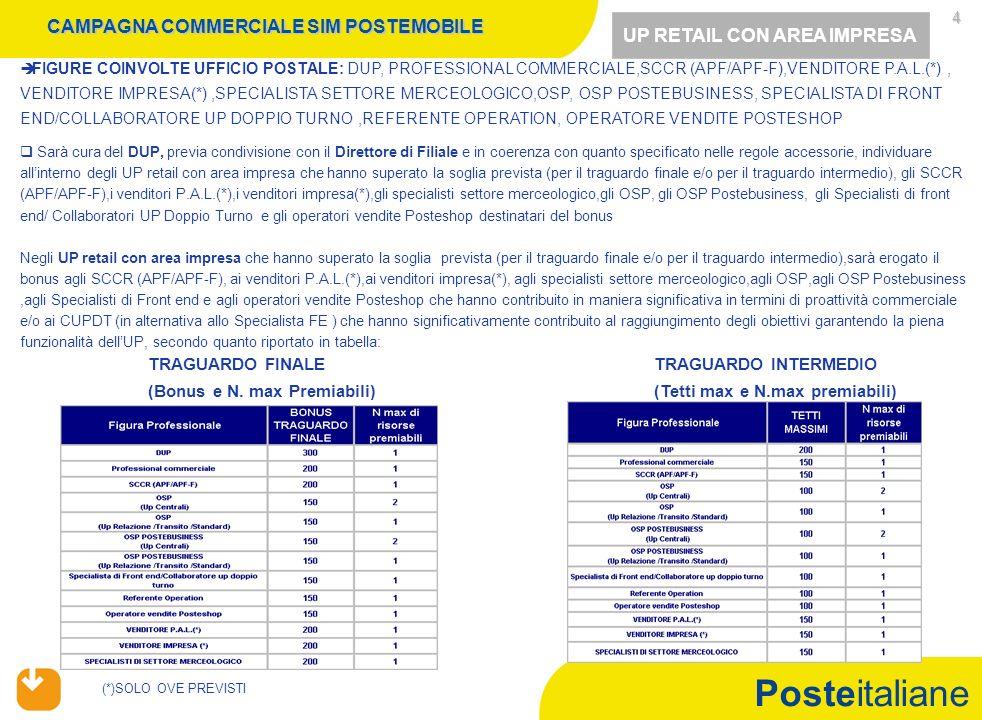 Posteitaliane 4 FIGURE COINVOLTE UFFICIO POSTALE: DUP, PROFESSIONAL COMMERCIALE,SCCR (APF/APF-F),VENDITORE P.A.L.(*), VENDITORE IMPRESA(*),SPECIALISTA SETTORE MERCEOLOGICO,OSP, OSP POSTEBUSINESS, SPECIALISTA DI FRONT END/COLLABORATORE UP DOPPIO TURNO,REFERENTE OPERATION, OPERATORE VENDITE POSTESHOP Sarà cura del DUP, previa condivisione con il Direttore di Filiale e in coerenza con quanto specificato nelle regole accessorie, individuare allinterno degli UP retail con area impresa che hanno superato la soglia prevista (per il traguardo finale e/o per il traguardo intermedio), gli SCCR (APF/APF-F),i venditori P.A.L.(*),i venditori impresa(*),gli specialisti settore merceologico,gli OSP, gli OSP Postebusiness, gli Specialisti di front end/ Collaboratori UP Doppio Turno e gli operatori vendite Posteshop destinatari del bonus Negli UP retail con area impresa che hanno superato la soglia prevista (per il traguardo finale e/o per il traguardo intermedio),sarà erogato il bonus agli SCCR (APF/APF-F), ai venditori P.A.L.(*),ai venditori impresa(*), agli specialisti settore merceologico,agli OSP,agli OSP Postebusiness,agli Specialisti di Front end e agli operatori vendite Posteshop che hanno contribuito in maniera significativa in termini di proattività commerciale e/o ai CUPDT (in alternativa allo Specialista FE ) che hanno significativamente contribuito al raggiungimento degli obiettivi garantendo la piena funzionalità dellUP, secondo quanto riportato in tabella: CAMPAGNA COMMERCIALE SIM POSTEMOBILE UP RETAIL CON AREA IMPRESA (*)SOLO OVE PREVISTI TRAGUARDO FINALE (Bonus e N.