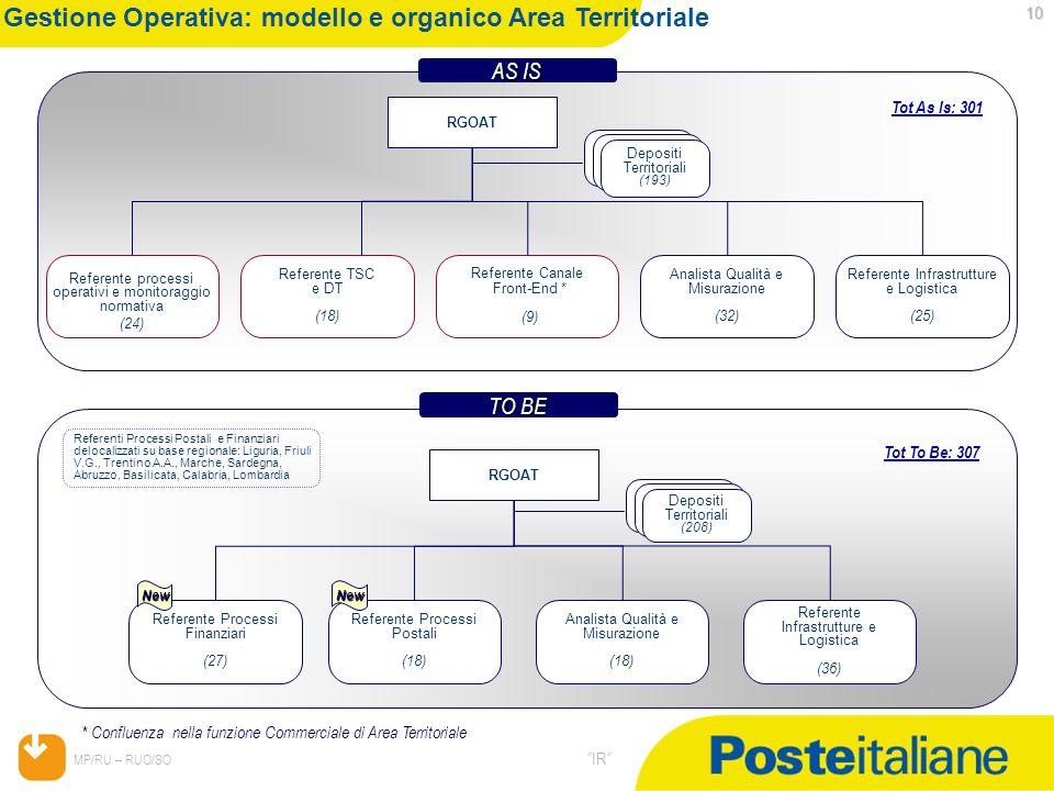 05/02/2014 MP/RU – RUO/SO IR 10 Gestione Operativa: modello e organico Area Territoriale Referente processi operativi e monitoraggio normativa (24) RG