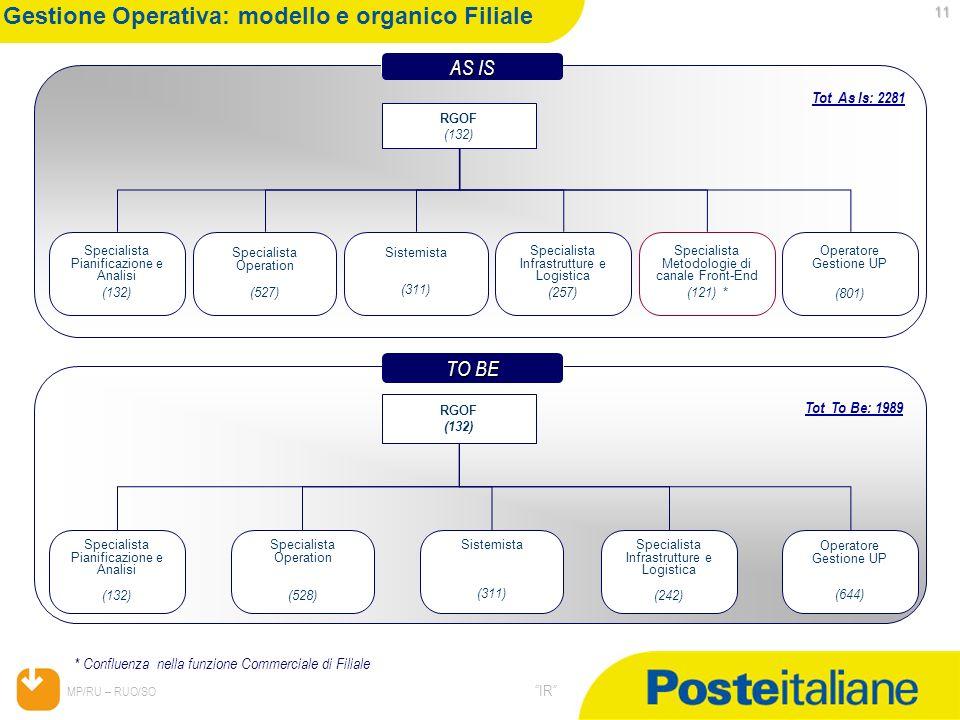 05/02/2014 MP/RU – RUO/SO IR 11 AS IS AS IS Gestione Operativa: modello e organico Filiale Specialista Pianificazione e Analisi (132) RGOF (132) Speci