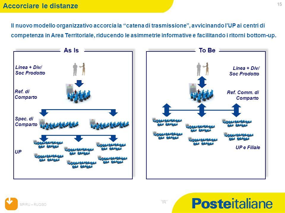 05/02/2014 MP/RU – RUO/SO IR 15 Accorciare le distanze Il nuovo modello organizzativo accorcia la catena di trasmissione, avvicinando lUP ai centri di
