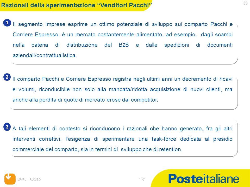 05/02/2014 MP/RU – RUO/SO IR 35 Razionali della sperimentazione Venditori Pacchi 1 Il segmento Imprese esprime un ottimo potenziale di sviluppo sul co