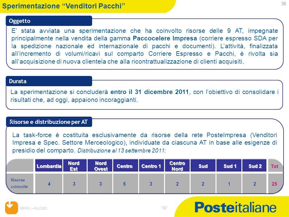 05/02/2014 MP/RU – RUO/SO IR 36 Sperimentazione Venditori Pacchi Risorse e distribuzione per AT E stata avviata una sperimentazione che ha coinvolto r