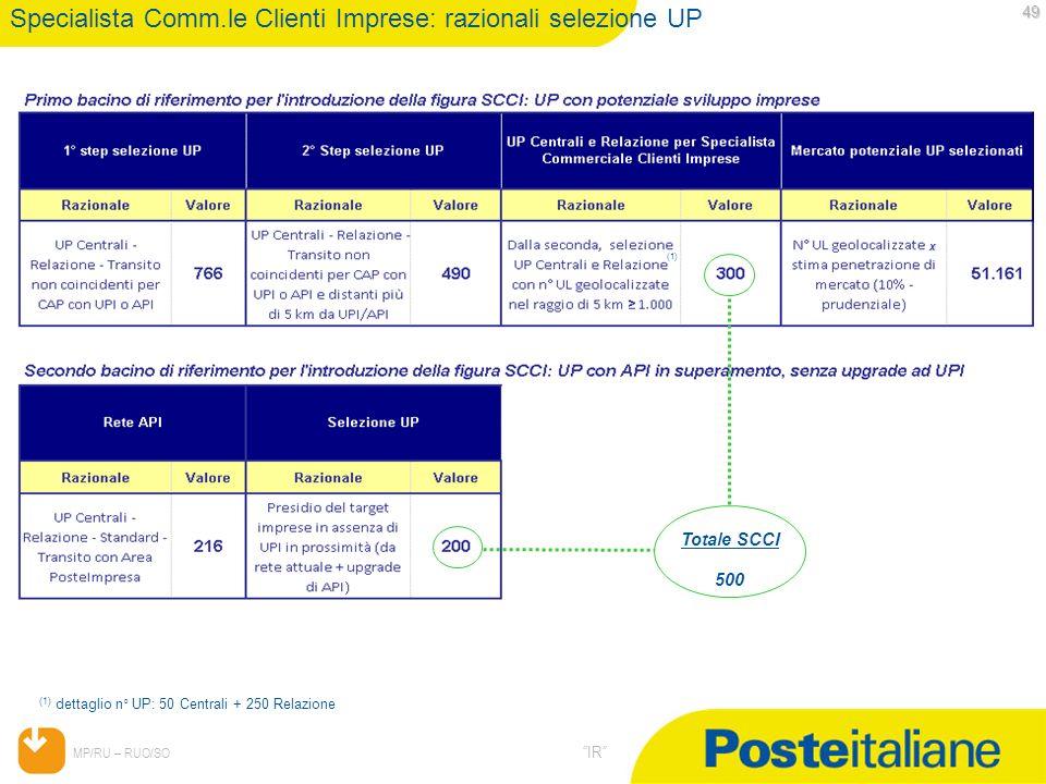 05/02/2014 MP/RU – RUO/SO IR 49 49 Specialista Comm.le Clienti Imprese: razionali selezione UP (1) dettaglio n° UP: 50 Centrali + 250 Relazione x (1)