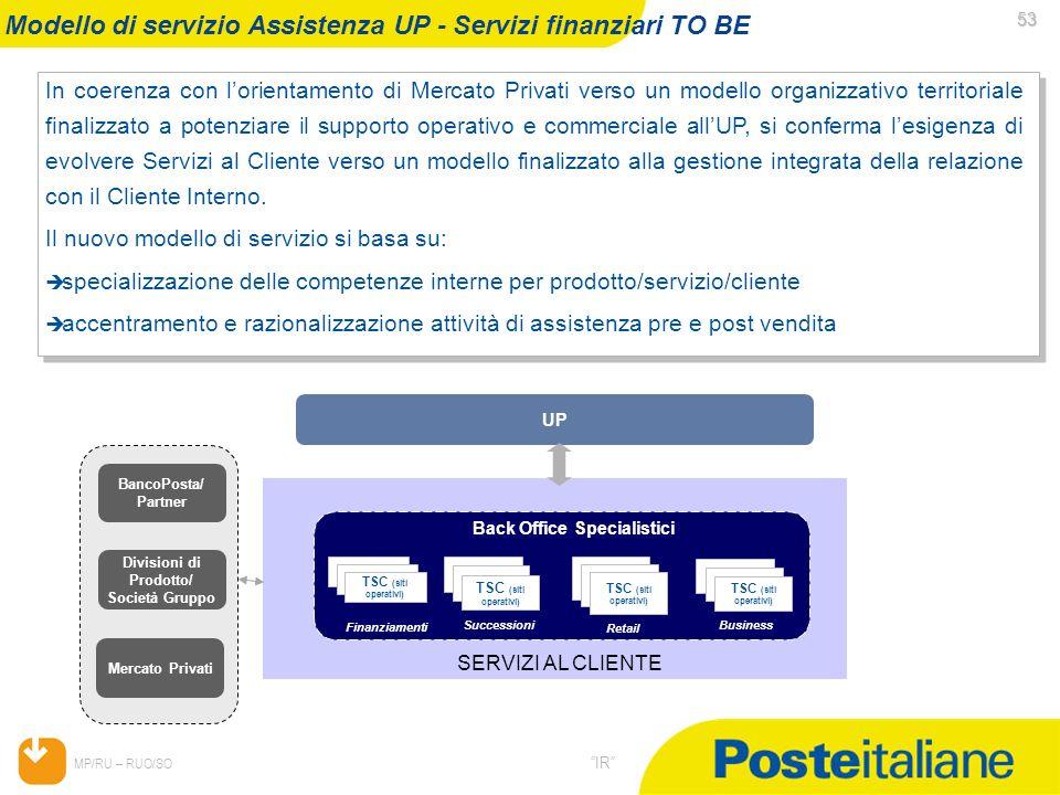 05/02/2014 MP/RU – RUO/SO IR 53 53 In coerenza con lorientamento di Mercato Privati verso un modello organizzativo territoriale finalizzato a potenzia