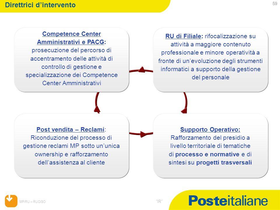 05/02/2014 MP/RU – RUO/SO IR 59 Direttrici dintervento Competence Center Amministrativi e PACG: prosecuzione del percorso di accentramento delle attiv
