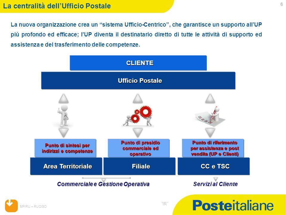 05/02/2014 MP/RU – RUO/SO IR 6 La centralità dellUfficio Postale La nuova organizzazione crea un sistema Ufficio-Centrico, che garantisce un supporto