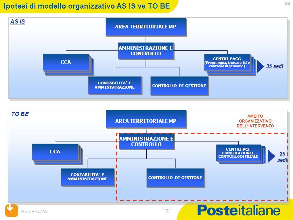 05/02/2014 MP/RU – RUO/SO IR AREA TERRITORIALE MP AMMINISTRAZIONE E CONTROLLO CENTRI PACG (Programmazione, analisi e controllo di gestione) CENTRI PAC