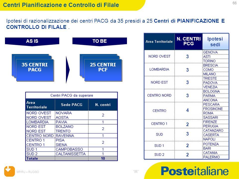05/02/2014 MP/RU – RUO/SO IR Centri Pianificazione e Controllo di Filale 35 CENTRI PACG AS IS Ipotesi di razionalizzazione dei centri PACG da 35 presi