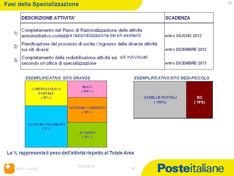 05/02/2014 MP/RU – RUO/SO IR 70 05/02/2014 Fasi della Specializzazione ESEMPLIFICATIVO SITO GRANDE La % rappresenta il peso dellattività rispetto al T