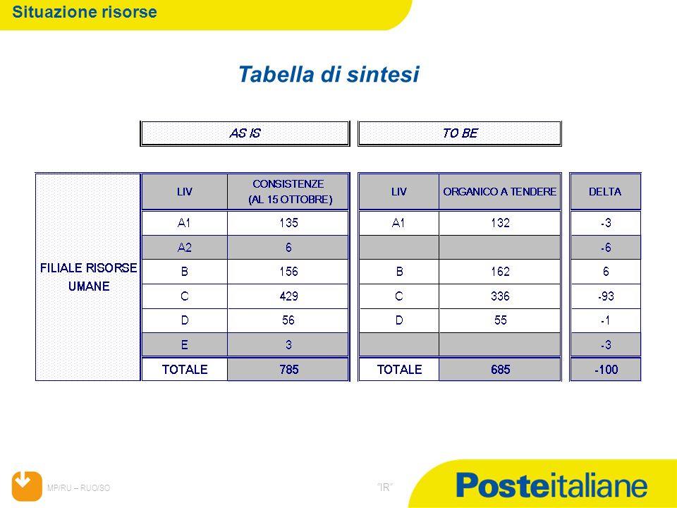 05/02/2014 MP/RU – RUO/SO IR Situazione risorse Tabella di sintesi