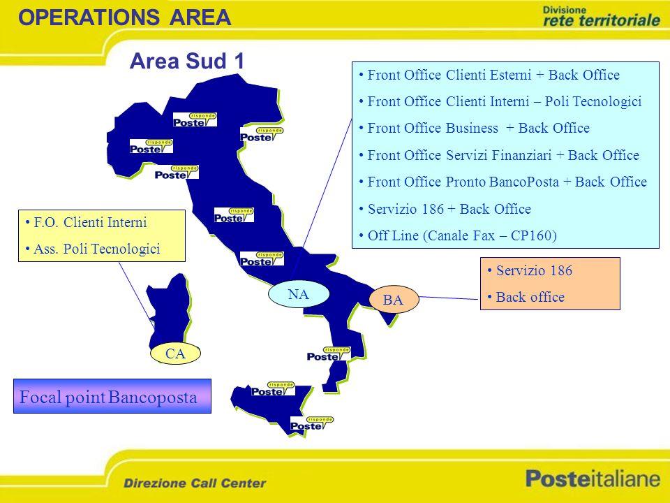 Front Office Clienti Esterni + Back Office Front Office Clienti Interni – Poli Tecnologici Front Office Business + Back Office Front Office Servizi Fi