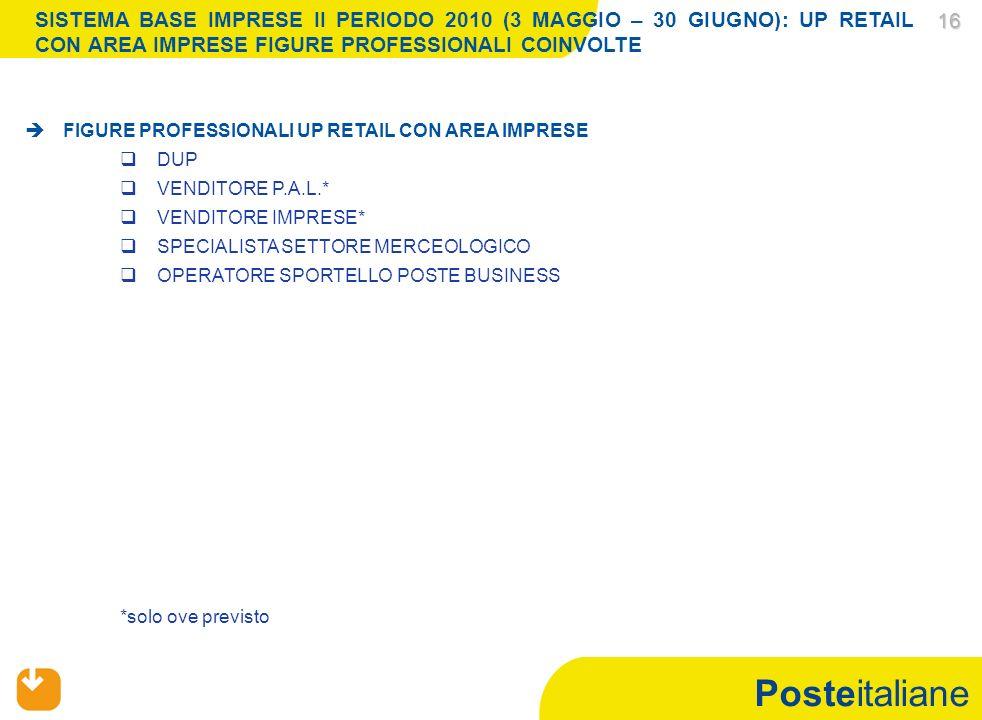 Posteitaliane 16 16 *solo ove previsto FIGURE PROFESSIONALI UP RETAIL CON AREA IMPRESE DUP VENDITORE P.A.L.* VENDITORE IMPRESE* SPECIALISTA SETTORE MERCEOLOGICO OPERATORE SPORTELLO POSTE BUSINESS SISTEMA BASE IMPRESE II PERIODO 2010 (3 MAGGIO – 30 GIUGNO): UP RETAIL CON AREA IMPRESE FIGURE PROFESSIONALI COINVOLTE