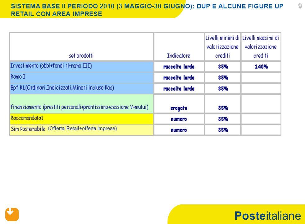 Posteitaliane 9 SISTEMA BASE II PERIODO 2010 (3 MAGGIO-30 GIUGNO): DUP E ALCUNE FIGURE UP RETAIL CON AREA IMPRESE (Offerta Retail+offerta Imprese)