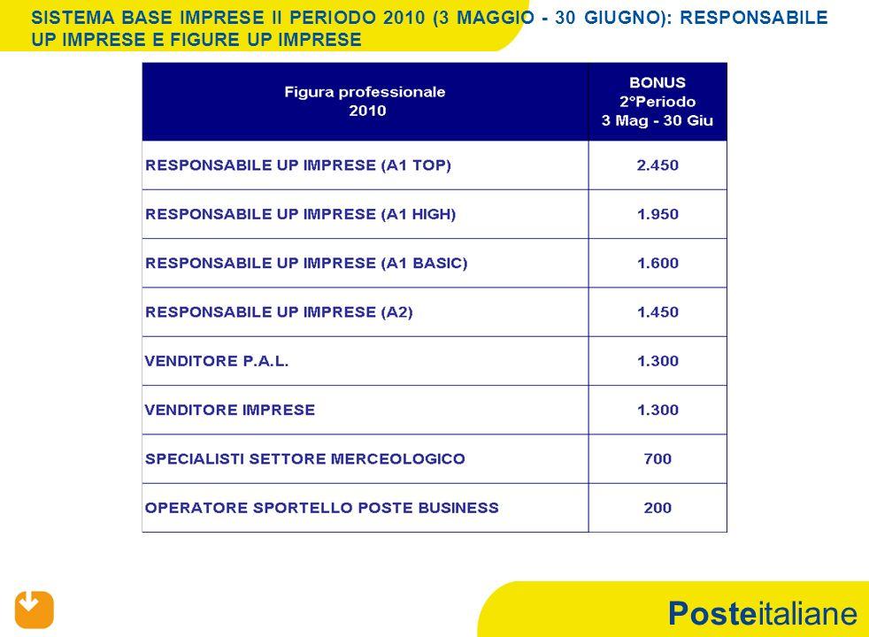 Posteitaliane SISTEMA BASE IMPRESE II PERIODO 2010 (3 MAGGIO - 30 GIUGNO): RESPONSABILE UP IMPRESE E FIGURE UP IMPRESE