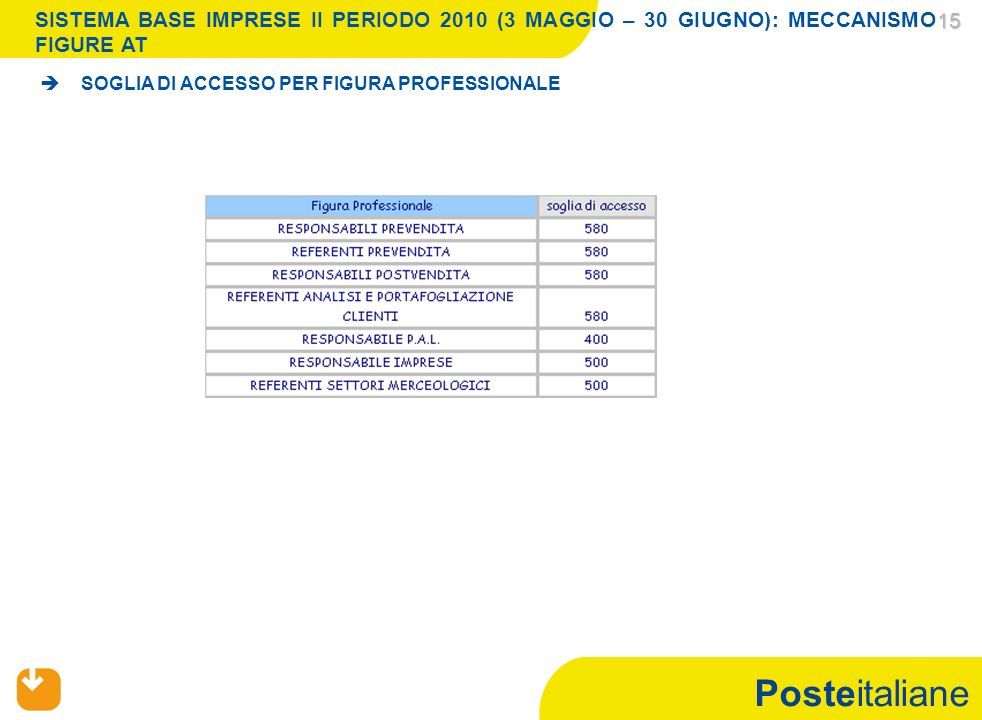 Posteitaliane 15 15 SOGLIA DI ACCESSO PER FIGURA PROFESSIONALE SISTEMA BASE IMPRESE II PERIODO 2010 (3 MAGGIO – 30 GIUGNO): MECCANISMO FIGURE AT