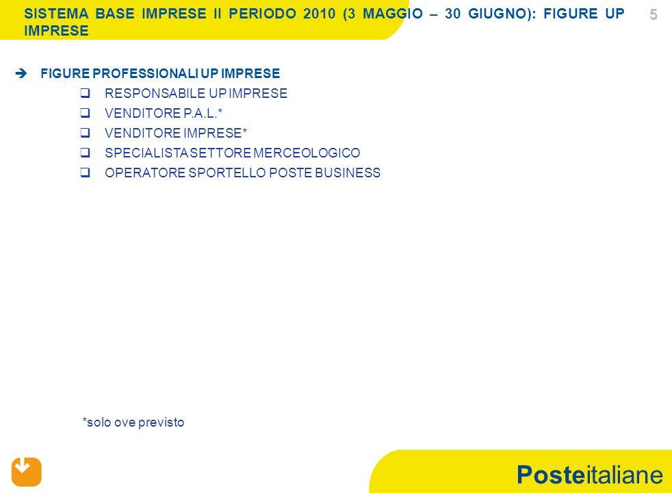 Posteitaliane SISTEMA BASE IMPRESE II PERIODO 2010 (3 MAGGIO – 30 GIUGNO): FIGURE PROFESSIONALI AREA TERRITORIALE