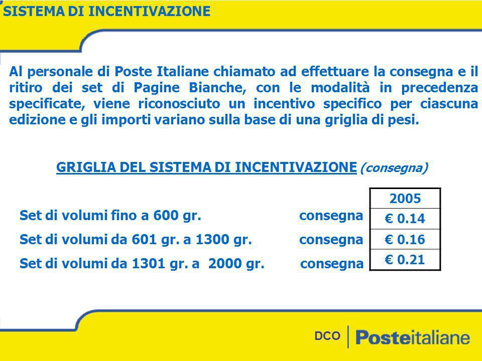 DCO GRIGLIA DEL SISTEMA DI INCENTIVAZIONE (consegna) Set di volumi fino a 600 gr.