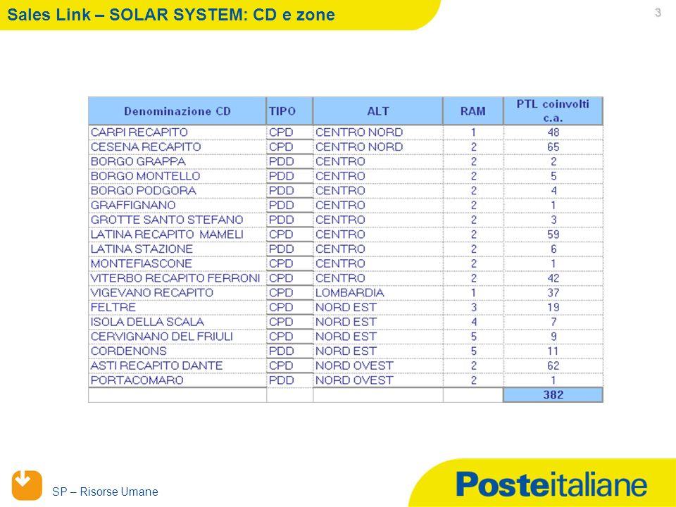 05/02/2014 SP – Risorse Umane 3 Sales Link – SOLAR SYSTEM: CD e zone