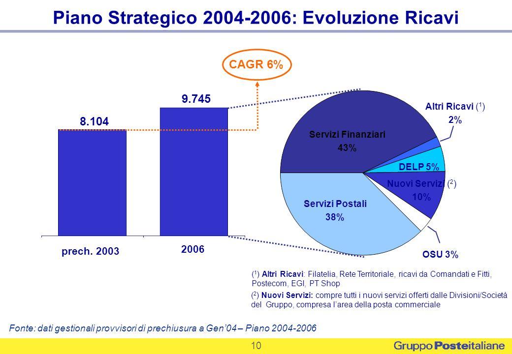 10 Piano Strategico 2004-2006: Evoluzione Ricavi CAGR 6% ( 1 ) Altri Ricavi: Filatelia, Rete Territoriale, ricavi da Comandati e Fitti, Postecom, EGI,