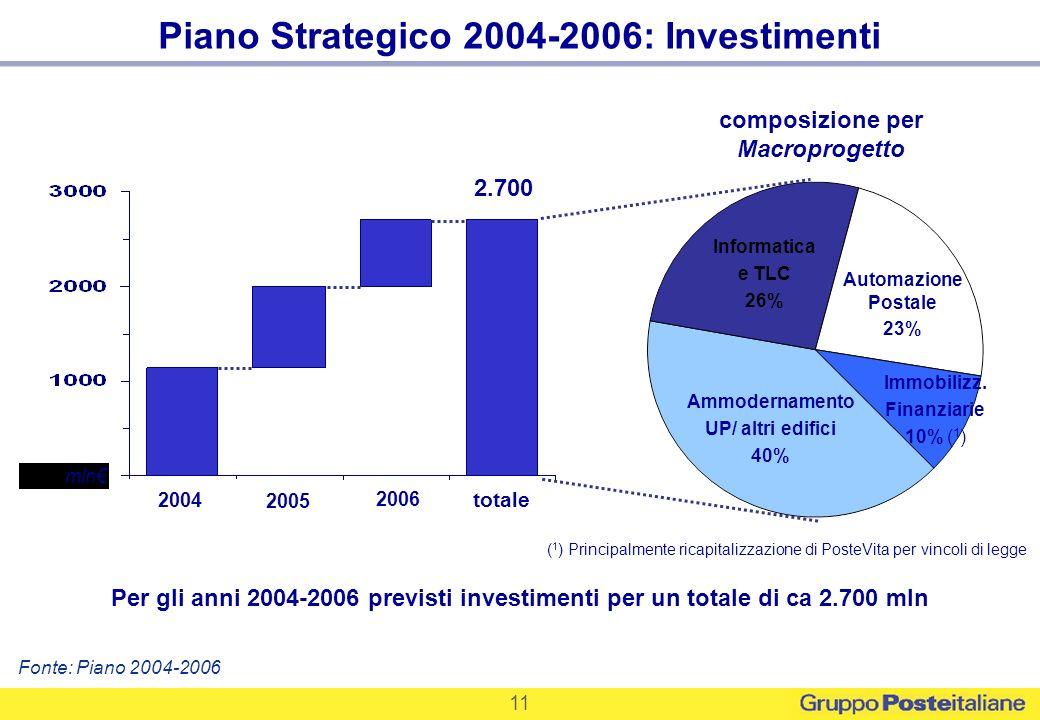 11 Piano Strategico 2004-2006: Investimenti 2.700 totale Informatica e TLC 26% Automazione Postale 23% Ammodernamento UP/ altri edifici 40% Immobilizz