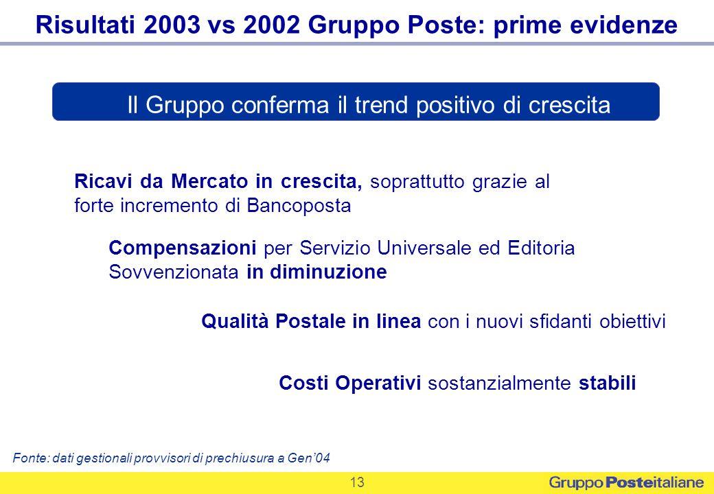 13 Risultati 2003 vs 2002 Gruppo Poste: prime evidenze Il Gruppo conferma il trend positivo di crescita Ricavi da Mercato in crescita, soprattutto gra