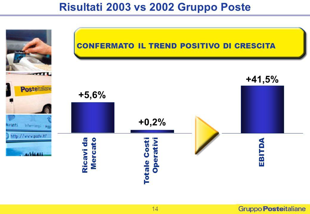 CONFERMATO IL TREND POSITIVO DI CRESCITA +41,5% EBITDA Ricavi da Mercato Totale Costi Operativi +5,6% +0,2% 14 Risultati 2003 vs 2002 Gruppo Poste