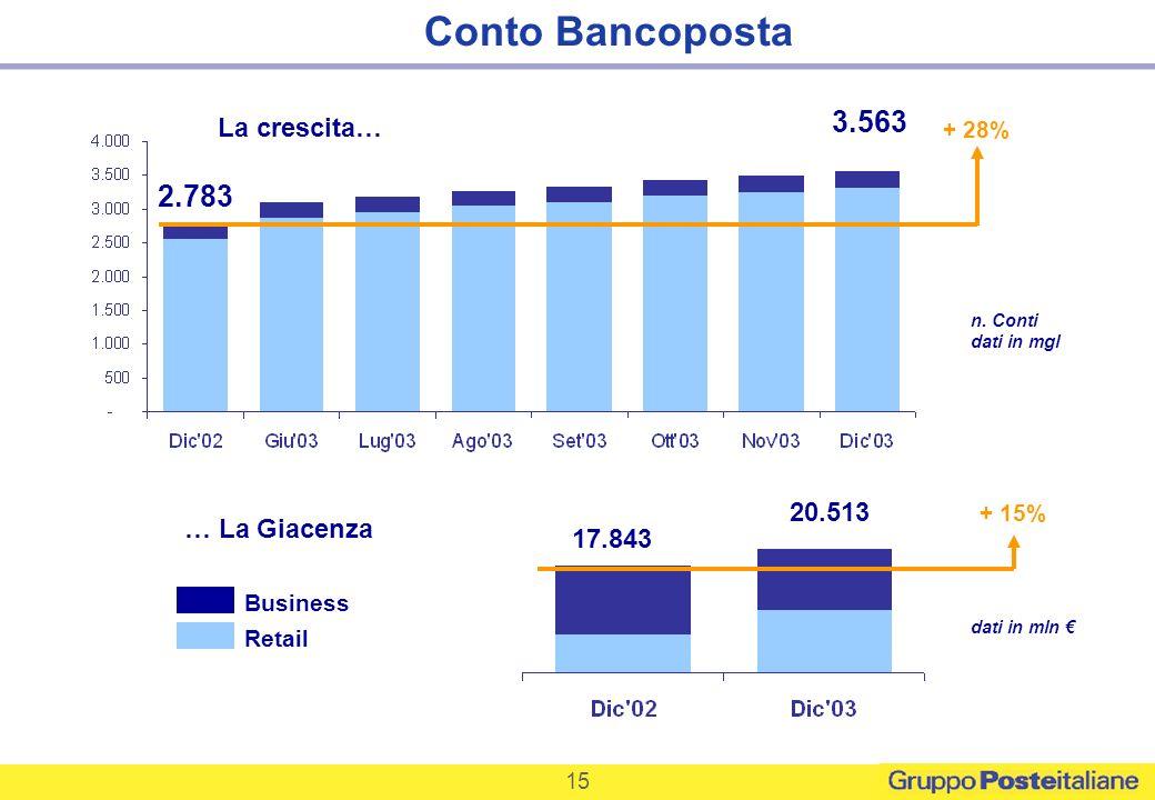 n. Conti dati in mgl 3.563 2.783 + 28% La crescita… … La Giacenza dati in mln 20.513 17.843 + 15% Business Retail 15 Conto Bancoposta
