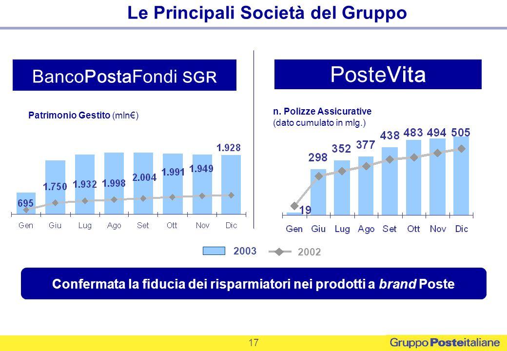 Patrimonio Gestito (mln) Confermata la fiducia dei risparmiatori nei prodotti a brand Poste 2003 2002 PosteVita BancoPostaFondi SGR n. Polizze Assicur