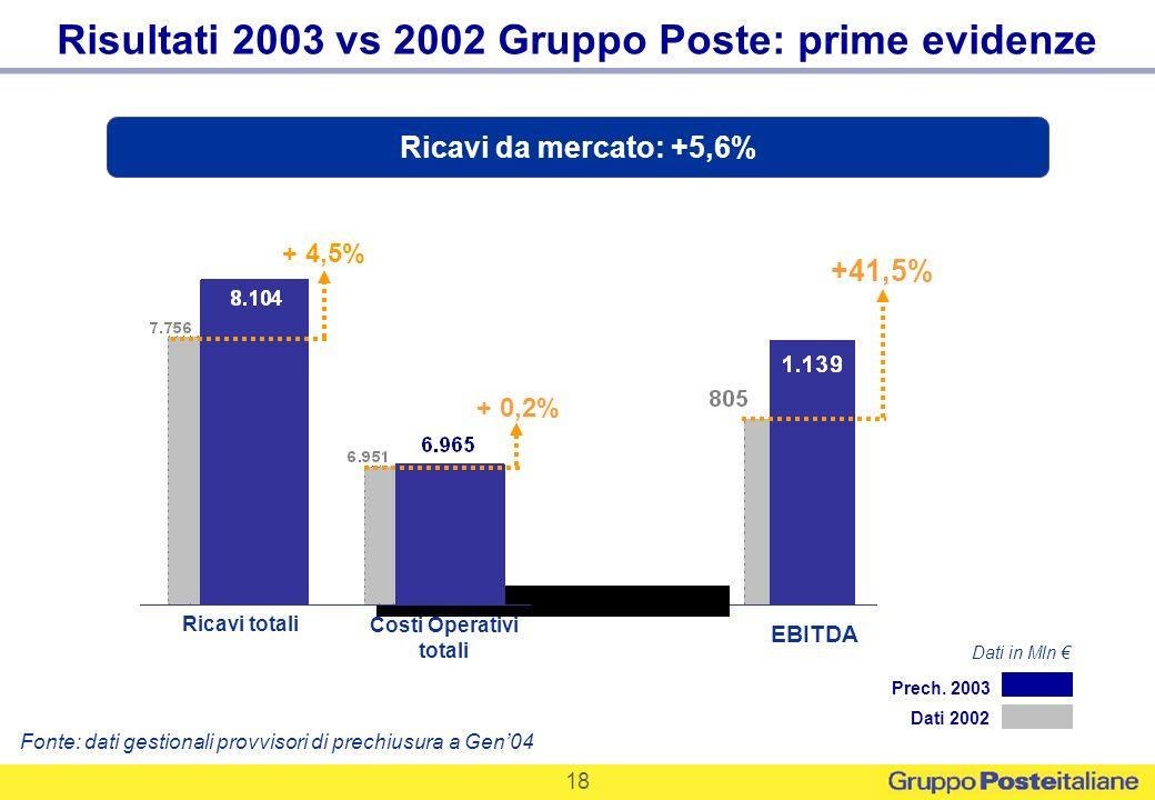 18 EBITDA +41,5% Risultati 2003 vs 2002 Gruppo Poste: prime evidenze Fonte: dati gestionali provvisori di prechiusura a Gen04 Dati 2002 Prech. 2003 Ri