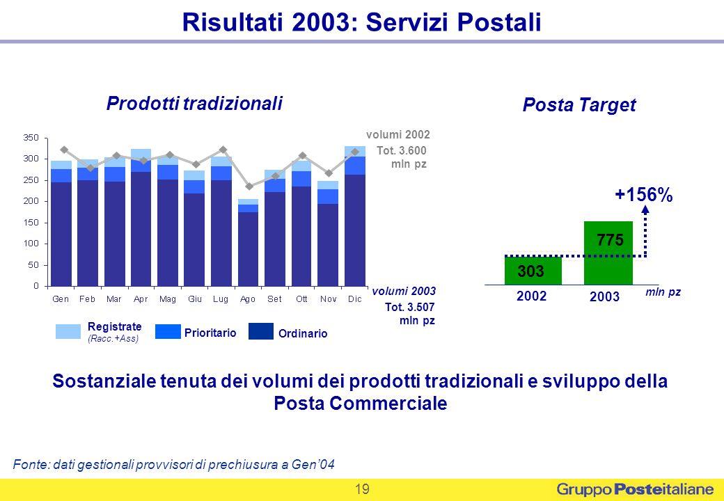19 Posta Target 775 +156% 303 2002 2003 Sostanziale tenuta dei volumi dei prodotti tradizionali e sviluppo della Posta Commerciale Risultati 2003: Ser