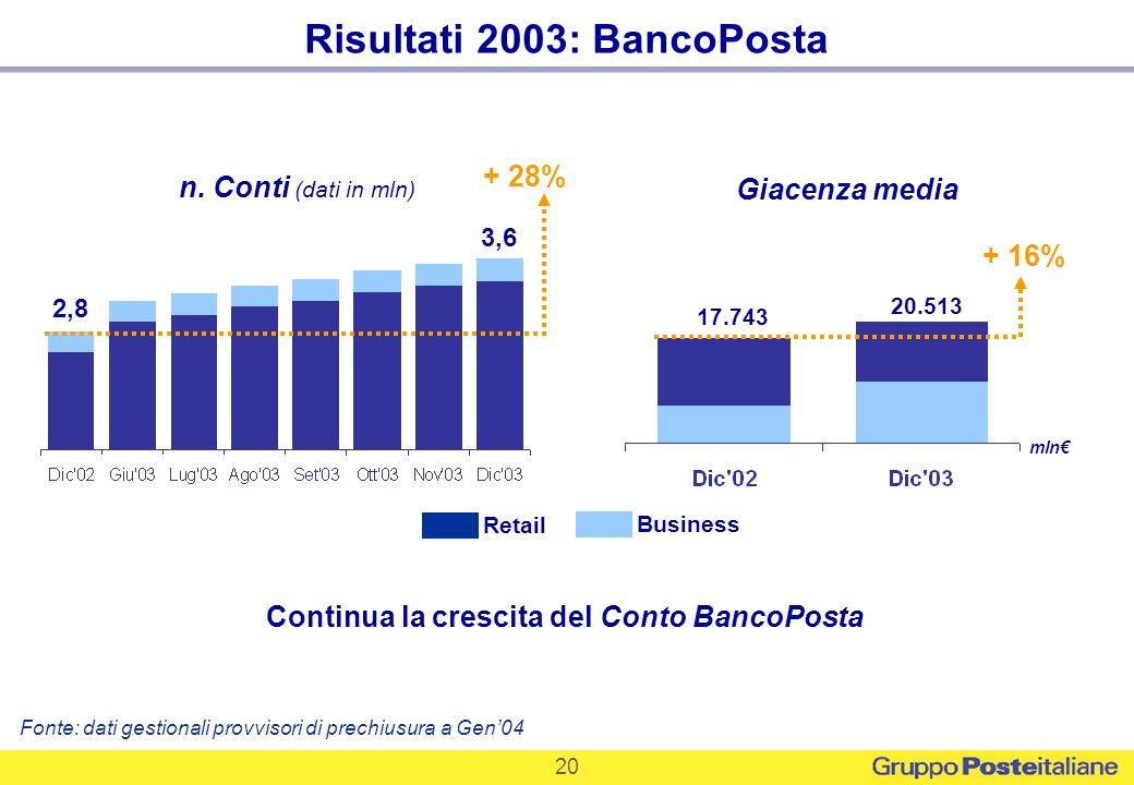 20 n. Conti (dati in mln) 3,6 2,8 Business Retail + 28% Risultati 2003: BancoPosta Continua la crescita del Conto BancoPosta Fonte: dati gestionali pr