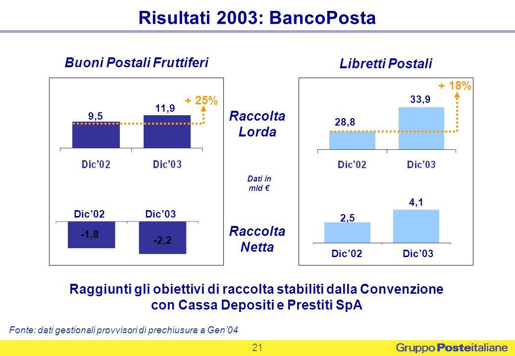 21 Risultati 2003: BancoPosta Fonte: dati gestionali provvisori di prechiusura a Gen04 Raggiunti gli obiettivi di raccolta stabiliti dalla Convenzione