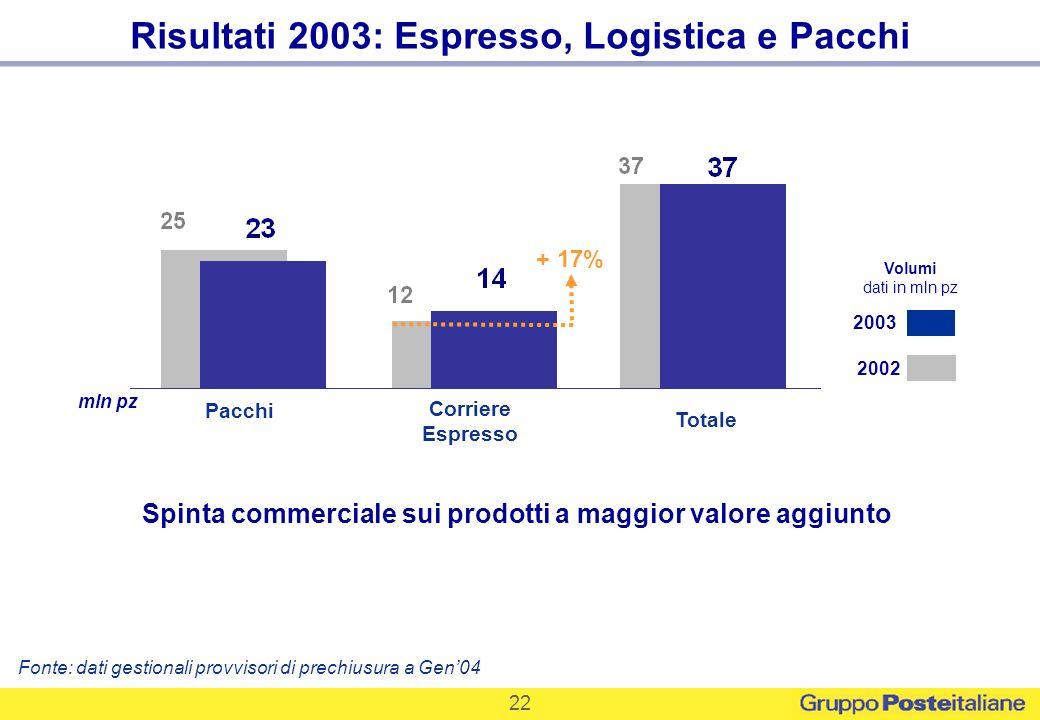 22 Corriere Espresso Pacchi Totale mln pz 2002 2003 Volumi dati in mln pz Spinta commerciale sui prodotti a maggior valore aggiunto Risultati 2003: Es