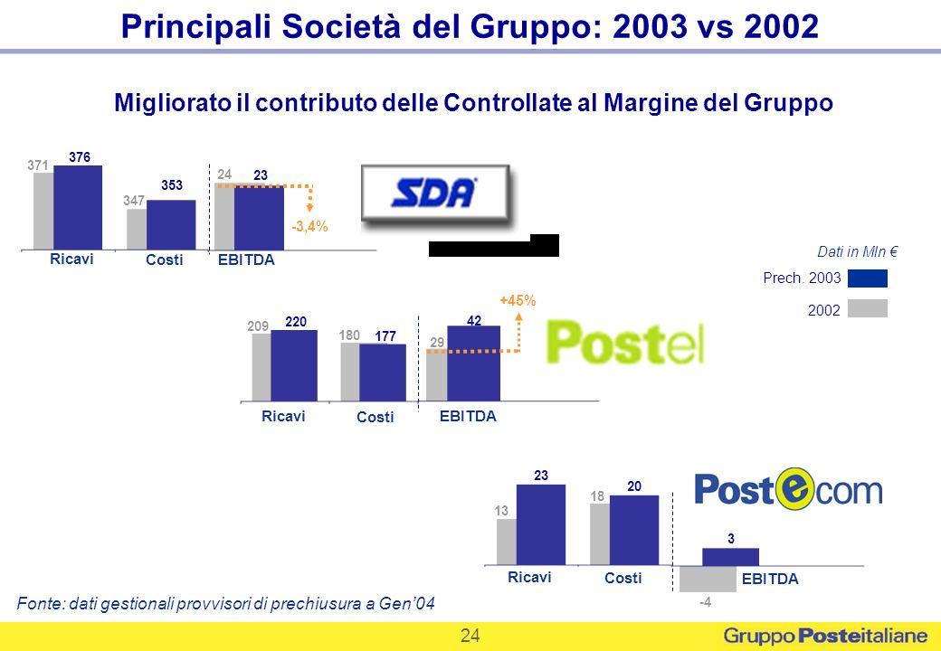 24 Ricavi Principali Società del Gruppo: 2003 vs 2002 Migliorato il contributo delle Controllate al Margine del Gruppo Fonte: dati gestionali provviso