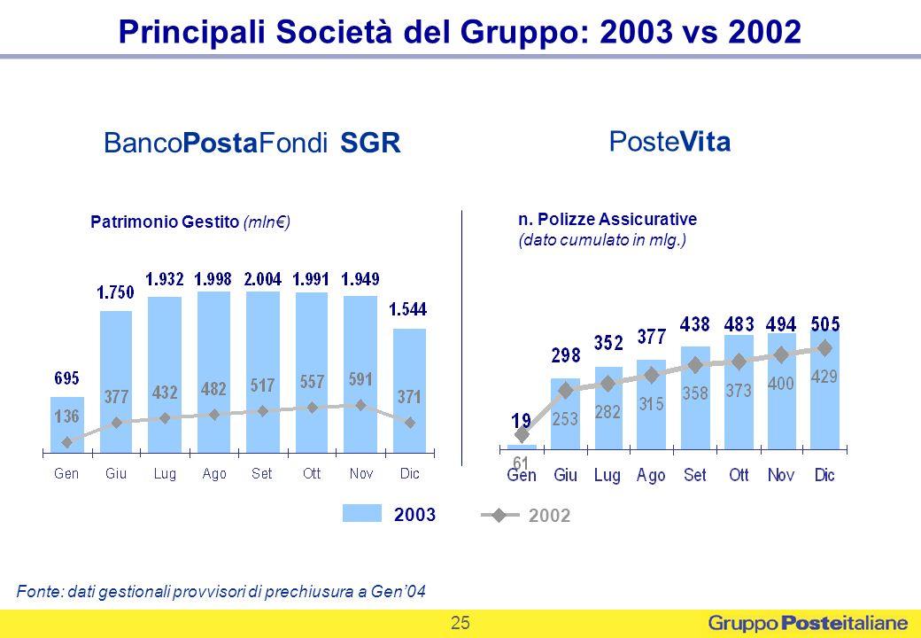 25 Patrimonio Gestito (mln) 2003 2002 PosteVita BancoPostaFondi SGR n. Polizze Assicurative (dato cumulato in mlg.) Fonte: dati gestionali provvisori