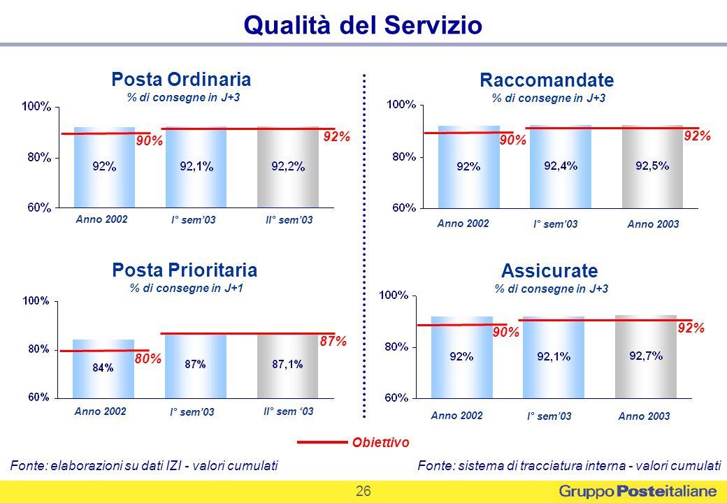 26 Posta Ordinaria % di consegne in J+3 Raccomandate % di consegne in J+3 Assicurate % di consegne in J+3 I° sem03II° sem03 Obiettivo 92% Qualità del