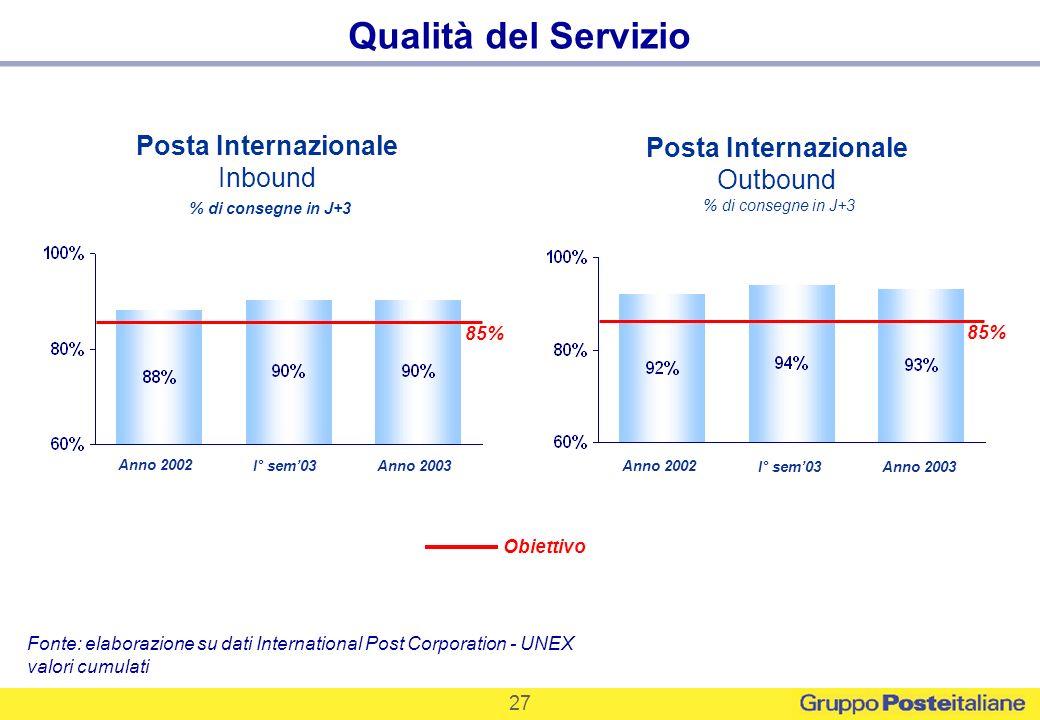 27 Posta Internazionale Inbound % di consegne in J+3 Posta Internazionale Outbound % di consegne in J+3 Fonte: elaborazione su dati International Post