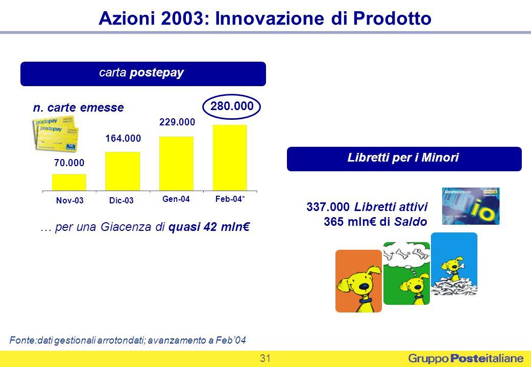 31 337.000 Libretti attivi 365 mln di Saldo Azioni 2003: Innovazione di Prodotto carta postepayLibretti per i Minori Nov-03Dic-03 Gen-04Feb-04* 70.000