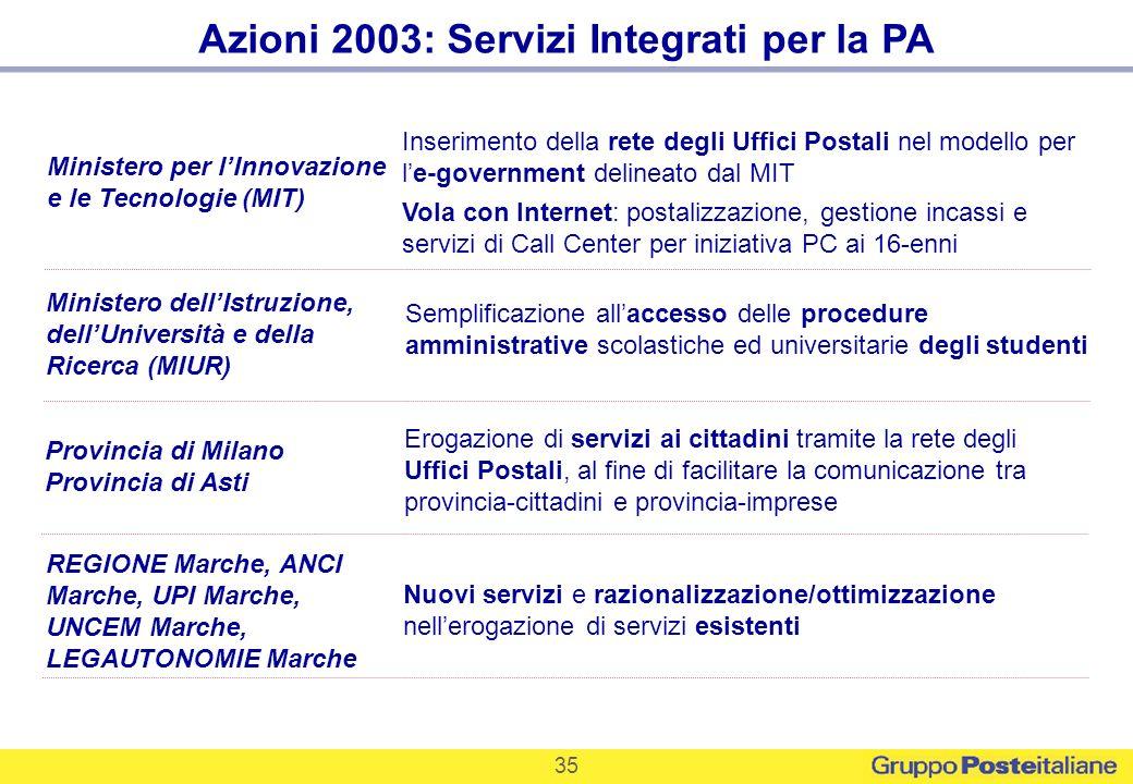 35 Azioni 2003: Servizi Integrati per la PA Ministero per lInnovazione e le Tecnologie (MIT) Inserimento della rete degli Uffici Postali nel modello p