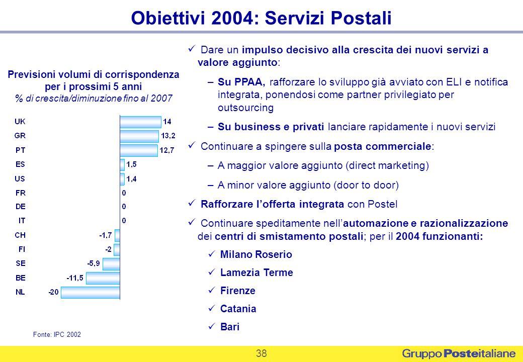 38 Obiettivi 2004: Servizi Postali Previsioni volumi di corrispondenza per i prossimi 5 anni % di crescita/diminuzione fino al 2007 Fonte: IPC 2002 Da