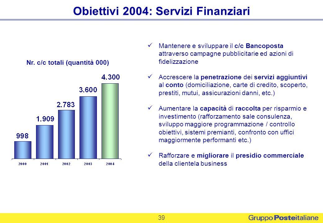 39 Obiettivi 2004: Servizi Finanziari Nr. c/c totali (quantità 000) Mantenere e sviluppare il c/c Bancoposta attraverso campagne pubblicitarie ed azio