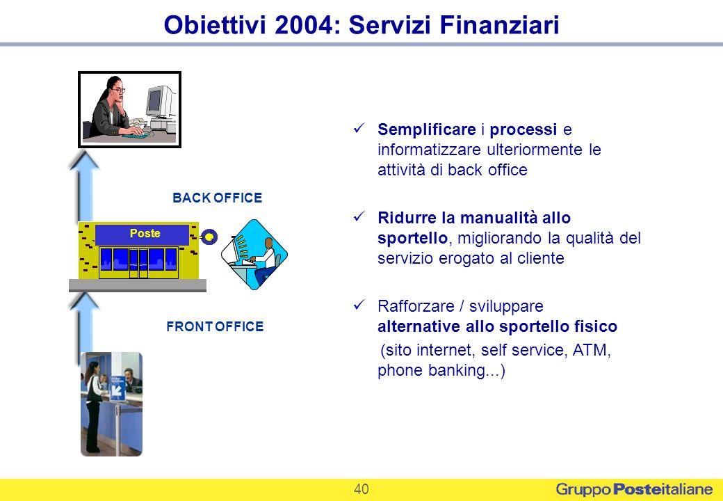 40 Obiettivi 2004: Servizi Finanziari FRONT OFFICE BACK OFFICE Semplificare i processi e informatizzare ulteriormente le attività di back office Ridur