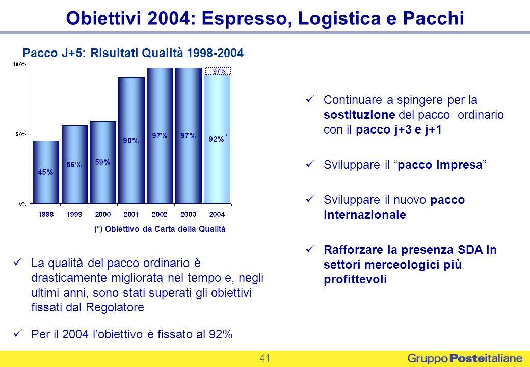 41 Obiettivi 2004: Espresso, Logistica e Pacchi Continuare a spingere per la sostituzione del pacco ordinario con il pacco j+3 e j+1 Sviluppare il pac