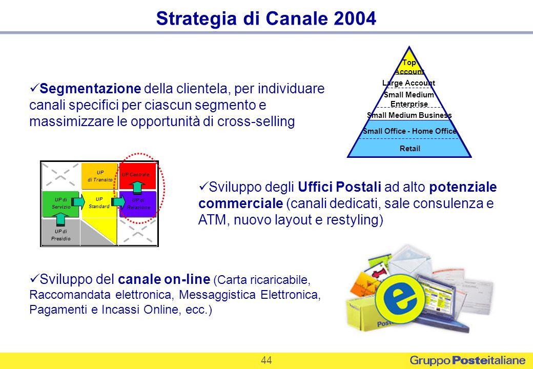 44 Top Account Large Account Small Medium Business Small Office - Home Office Small Medium Enterprise Retail Segmentazione della clientela, per indivi