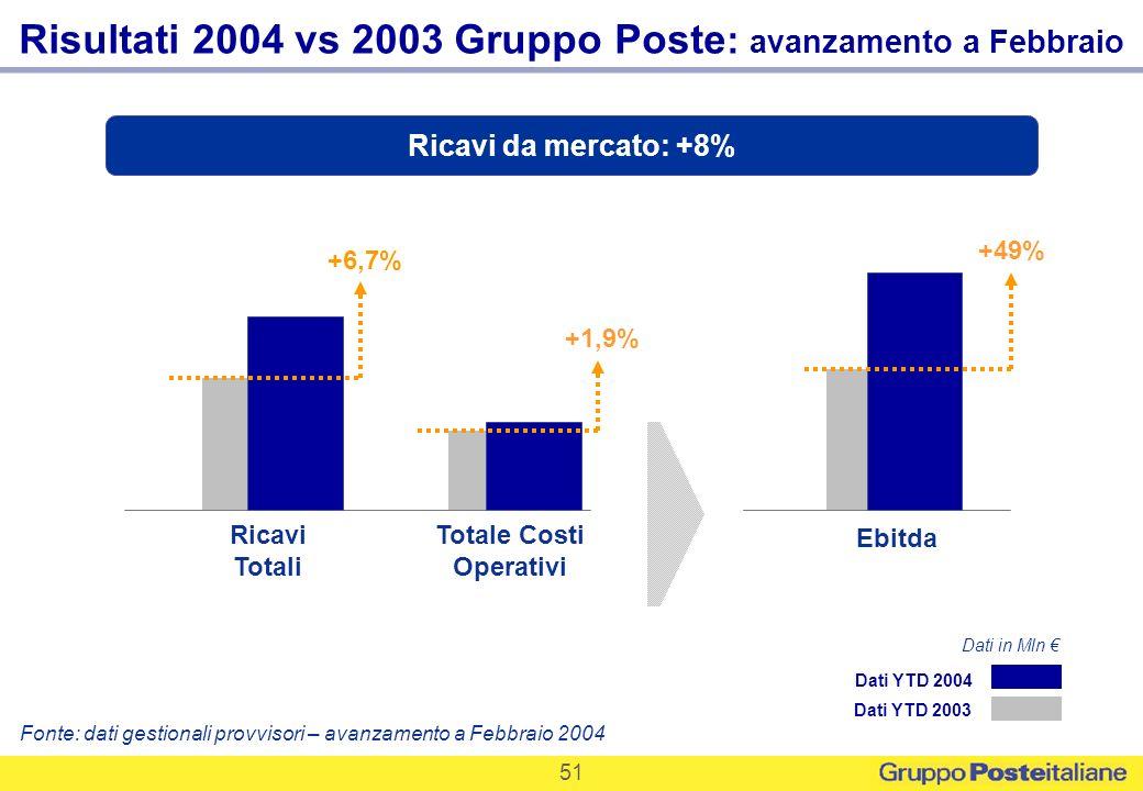 51 Risultati 2004 vs 2003 Gruppo Poste : avanzamento a Febbraio Fonte: dati gestionali provvisori – avanzamento a Febbraio 2004 Dati YTD 2003 Dati YTD