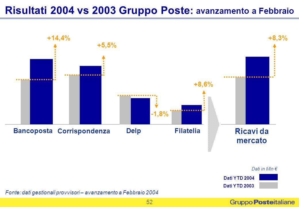 52 Corrispondenza Delp Bancoposta Ricavi da mercato Filatelia Risultati 2004 vs 2003 Gruppo Poste : avanzamento a Febbraio Fonte: dati gestionali prov
