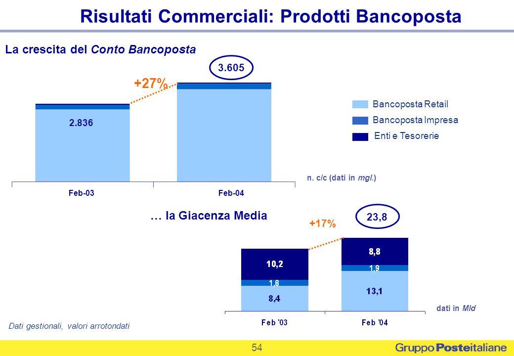 54 Bancoposta Impresa Bancoposta Retail Risultati Commerciali: Prodotti Bancoposta La crescita del Conto Bancoposta n. c/c (dati in mgl.) 3.605 Enti e