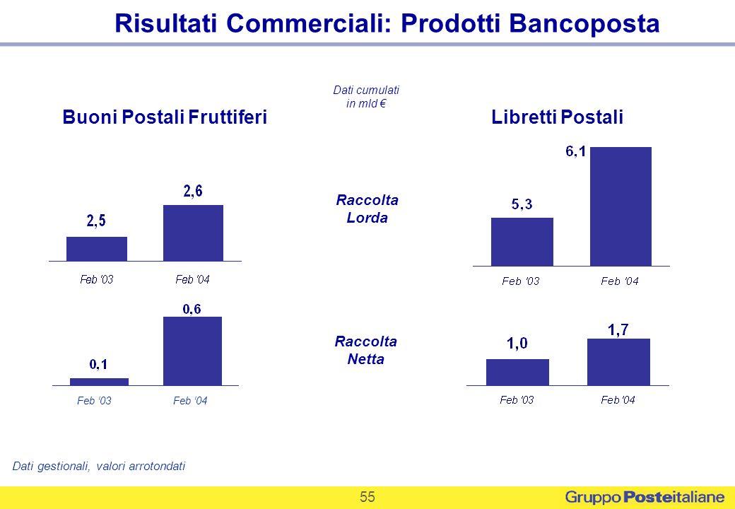 55 Risultati Commerciali: Prodotti Bancoposta Buoni Postali FruttiferiLibretti Postali Raccolta Lorda Dati cumulati in mld Raccolta Netta Feb 03Feb 04