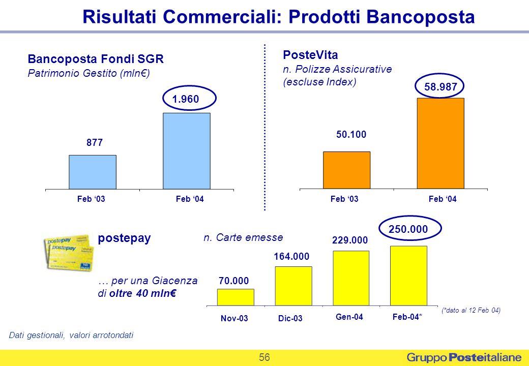 56 Risultati Commerciali: Prodotti Bancoposta PosteVita n. Polizze Assicurative (escluse Index) Bancoposta Fondi SGR Patrimonio Gestito (mln) Feb 03Fe
